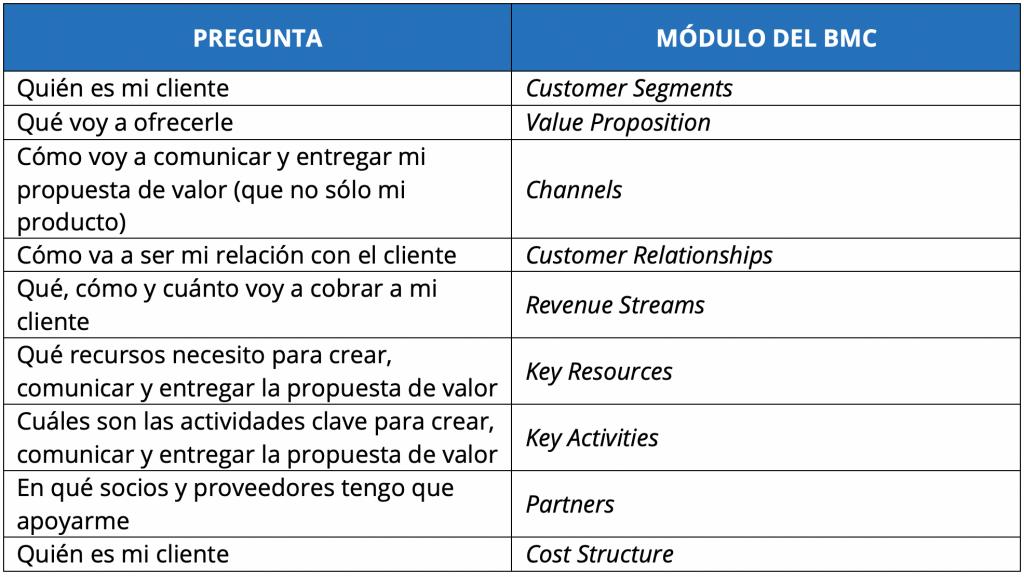 preguntas-checklist-business-model-canvas