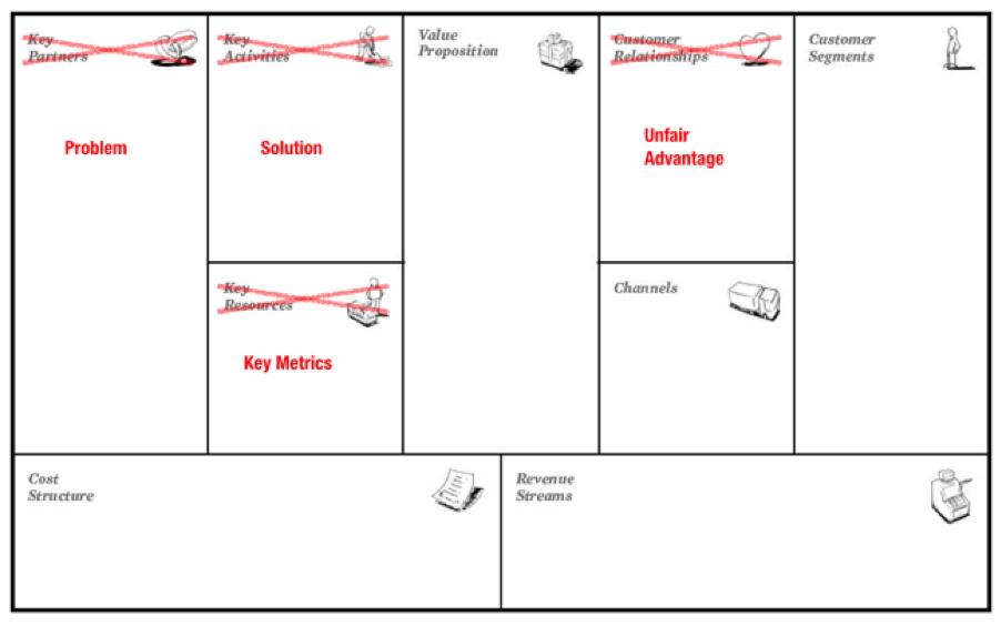 lean-canvas-vs-business-model-canvas