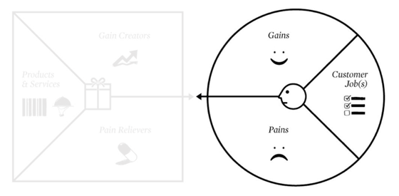 customer-profile-map-osterwalder
