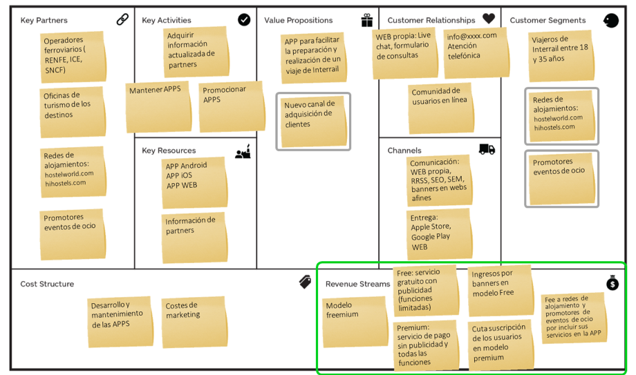 business-model-canvas-app-planificacion-viajes-revenue-streams