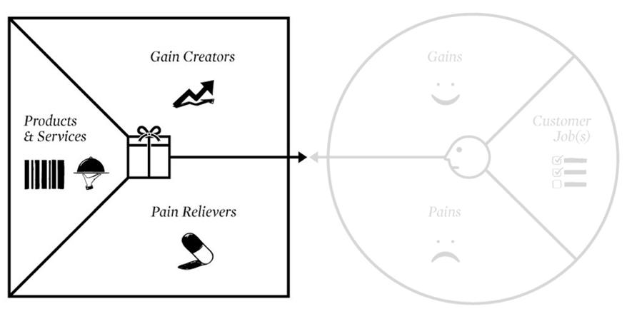 value-proposition-map-osterwalder
