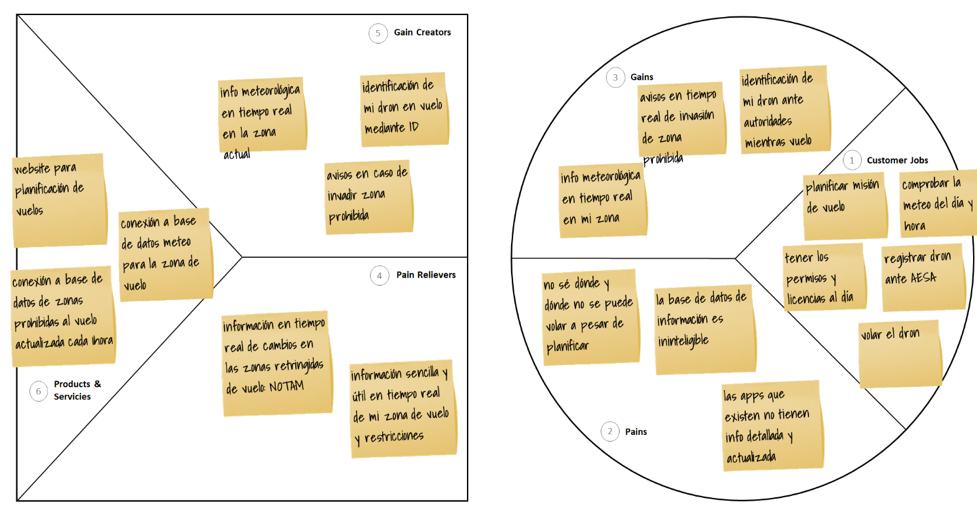 value-proposition-canvas-planificacion-vuelos-dron