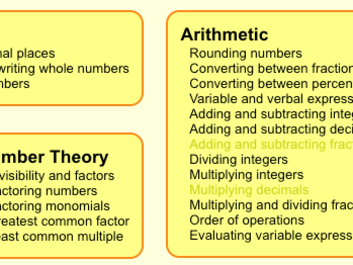 16 8th Grade Pre-Algebra Learning Resources | Learnamic
