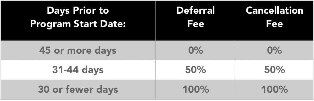 Deferral Cancelation table