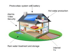 Reduce your tax by financing autonomous houses with green energy, telecom solutions for poor people, farmers all around the world in Africa, in the Caribbean, in France.