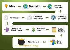 Finding Out Steps To Create A Website