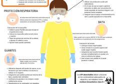 Mascarillas para Coronavirus