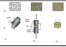 Powder Metallurgy Technology - Manufacturing Of Mechanical Parts