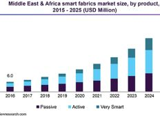 Global Technical Textile Fabrics Market 2019 Expected To Grow Faster According To New Research Report