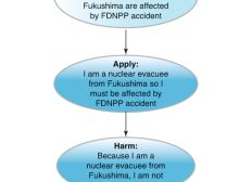 Human Rights Now On Fukushima (August 2016)