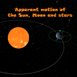 The Sun, Moon, and Stars: Patterns of Apparent Motion ...