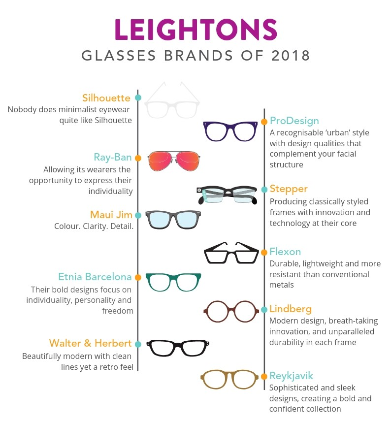 top glasses brand of 2018