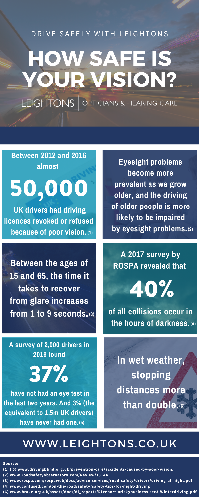 Infographic about safe driving