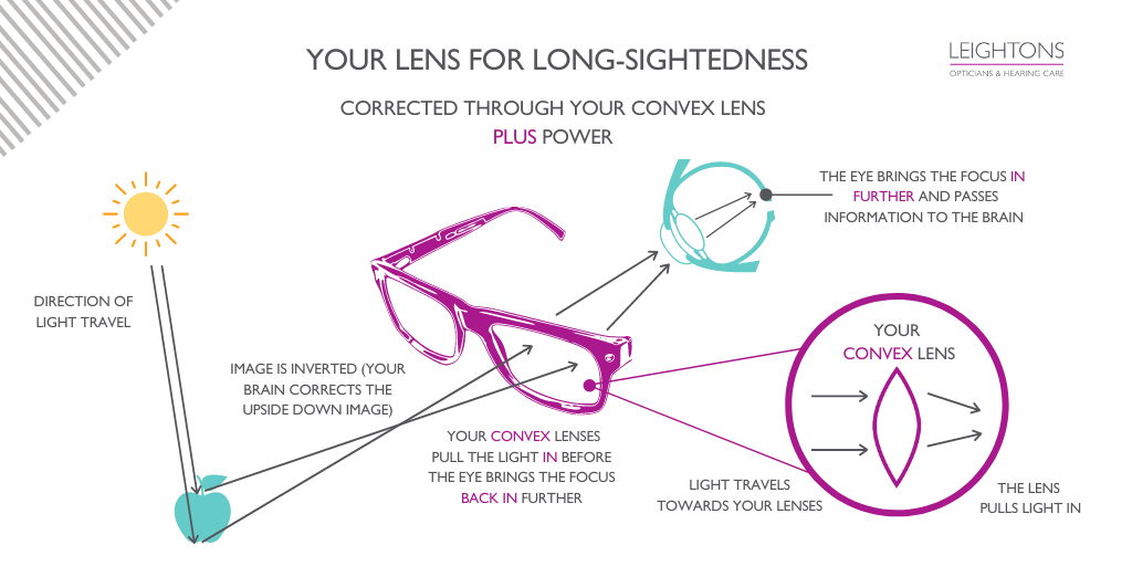 Your lens prescription for Long Sightedness: A Diagram
