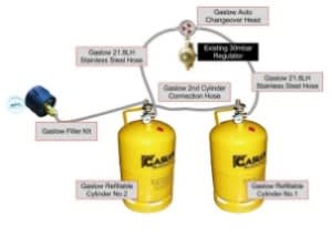 LPG GAS Systems