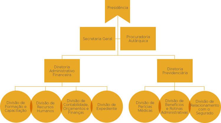 Setores da Estrutura Organizacional da Lemeprev