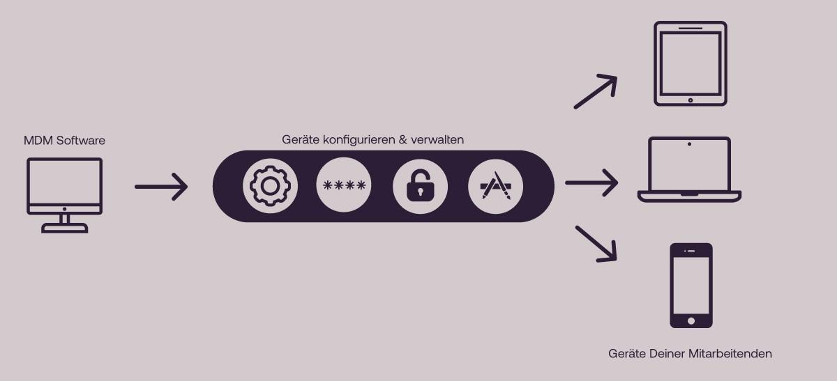 IT-Sicherheit in hybriden Arbeitsmodellen - Mobile Device Management