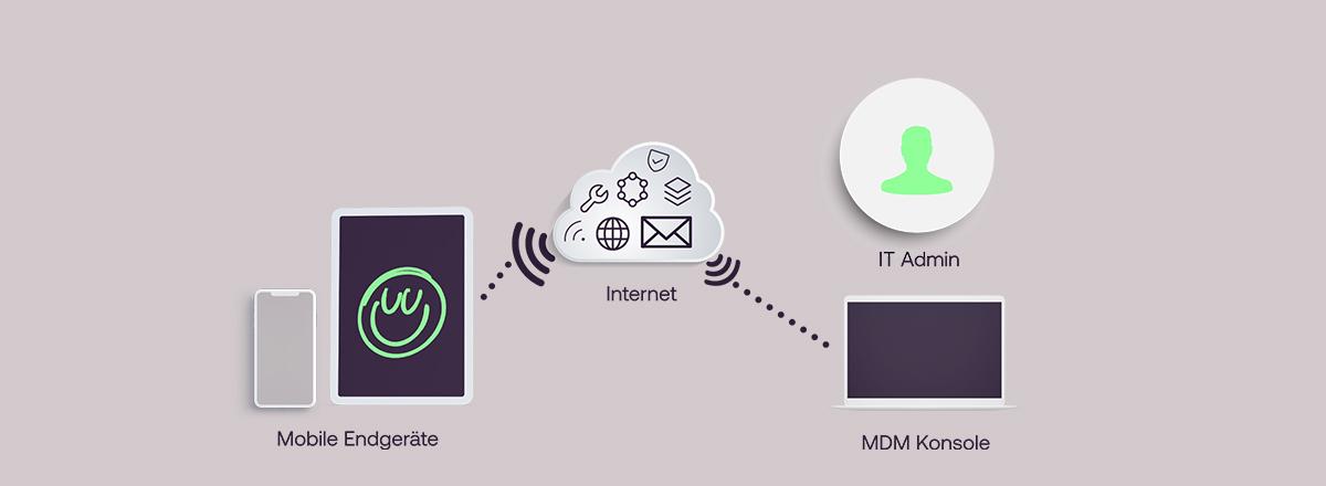 MDM - Einführung in Mobile Device Management