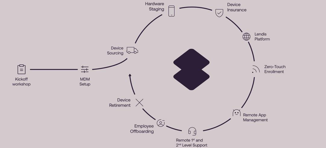 Device as a Service bei Lendis - Der Prozess