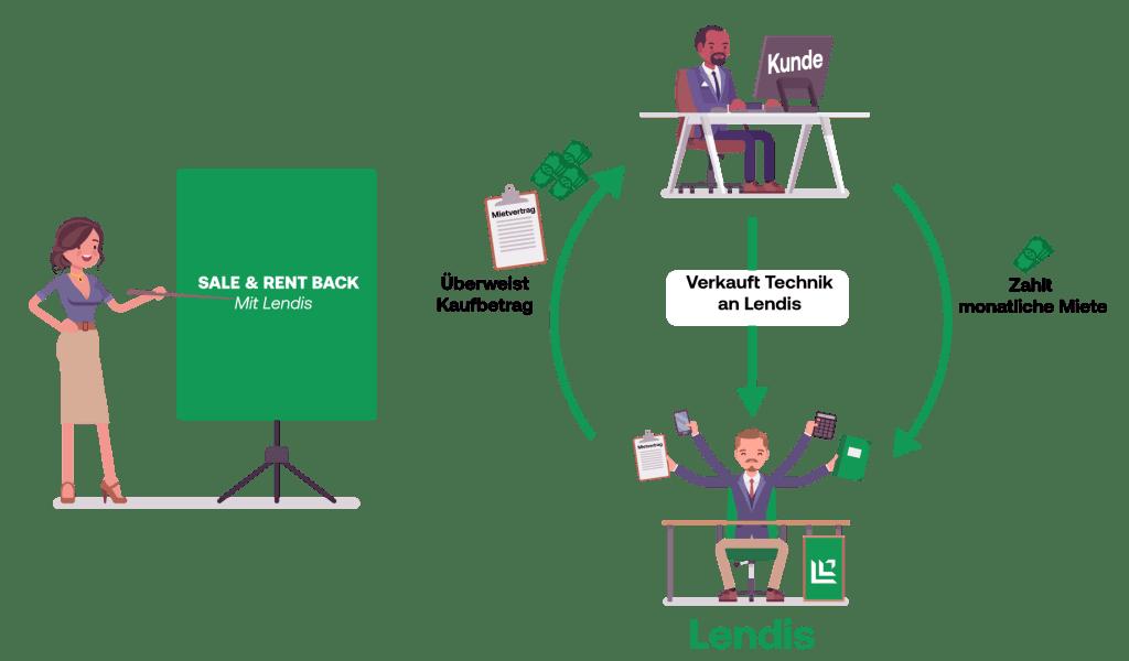 Sale and lease back - Sale & rent back mit Lendis