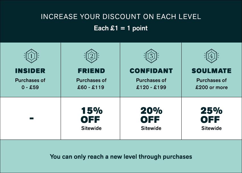 Levels Leonisa Premium