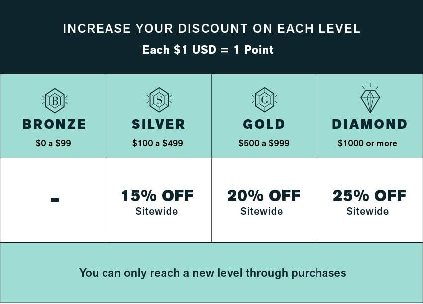Levels Premium Perks