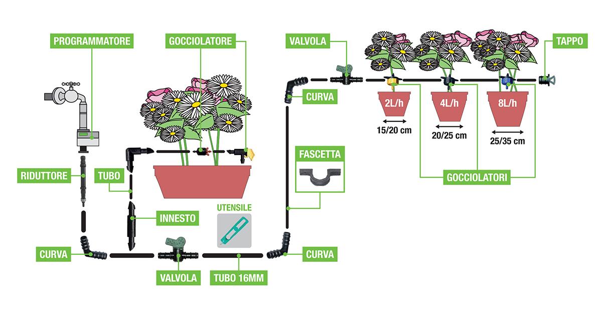 Irrigazione a goccia per vasi