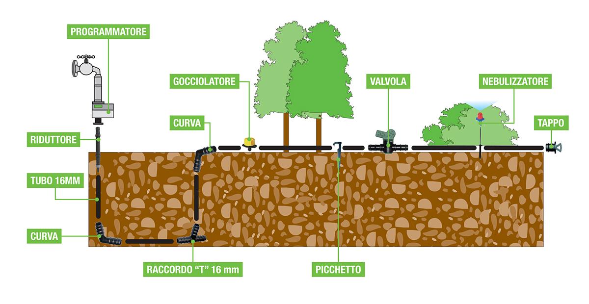 Irrigazione aiuole e giardini