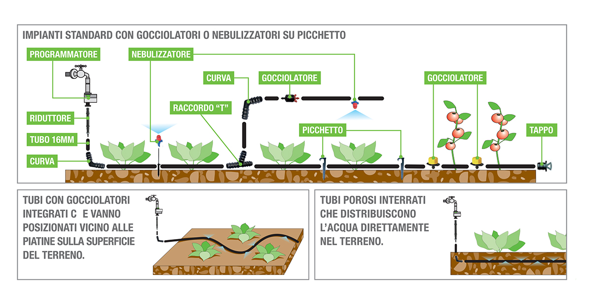 Microirrigazione orto