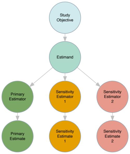 What Makes a Sensitivity Analysis?