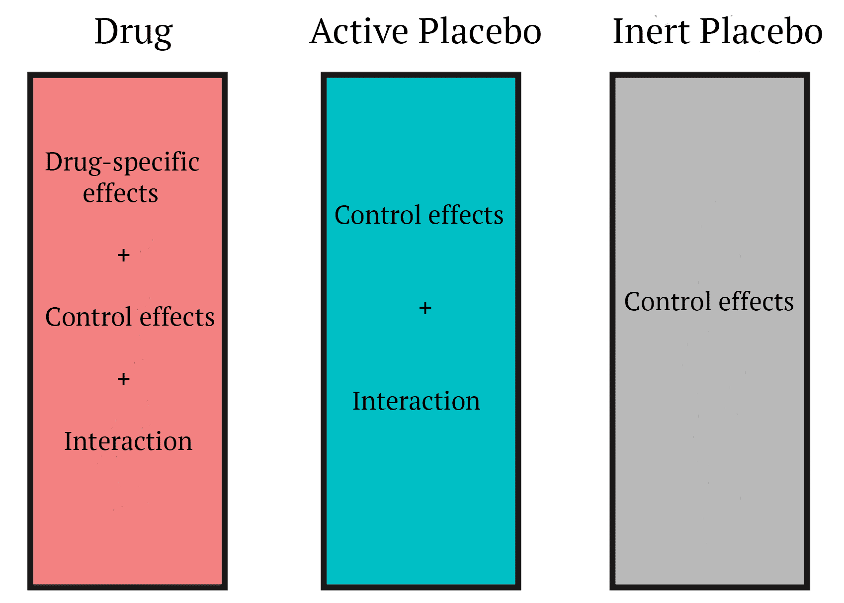 Depiction of using a design that includes an active placebo and an inert placebo