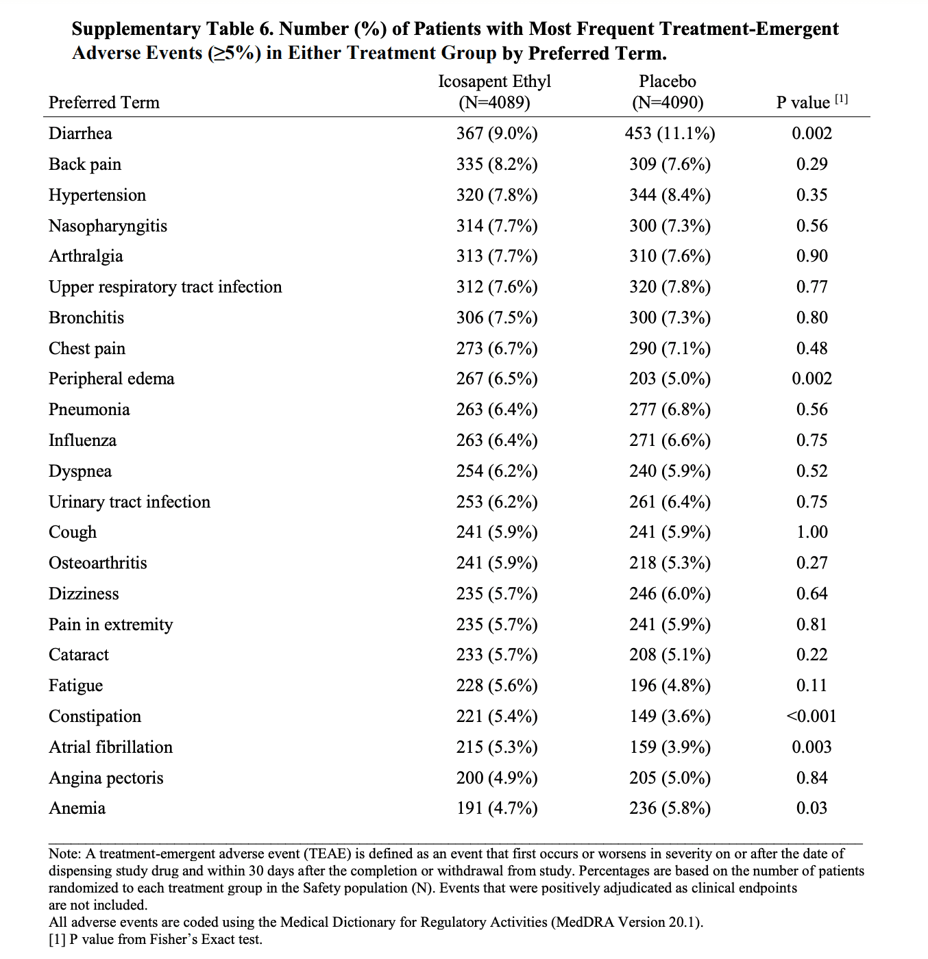 Table showing the number of adverse events per group in the REDUCE-IT trial