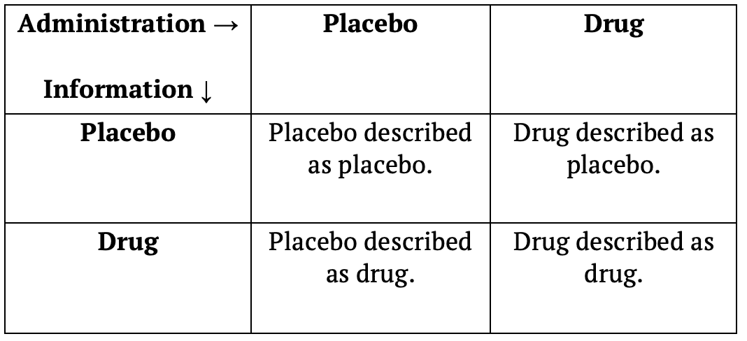 Depiction of a balanced placebo design