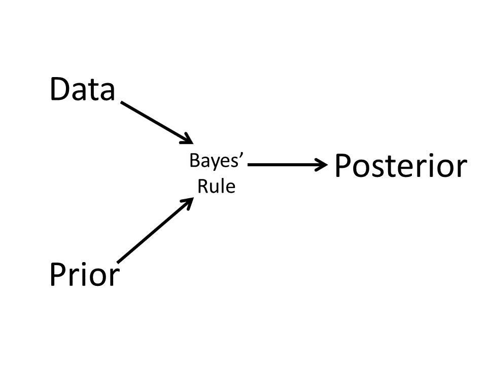 How Bayes incorporates prior beliefs and data into the posterior