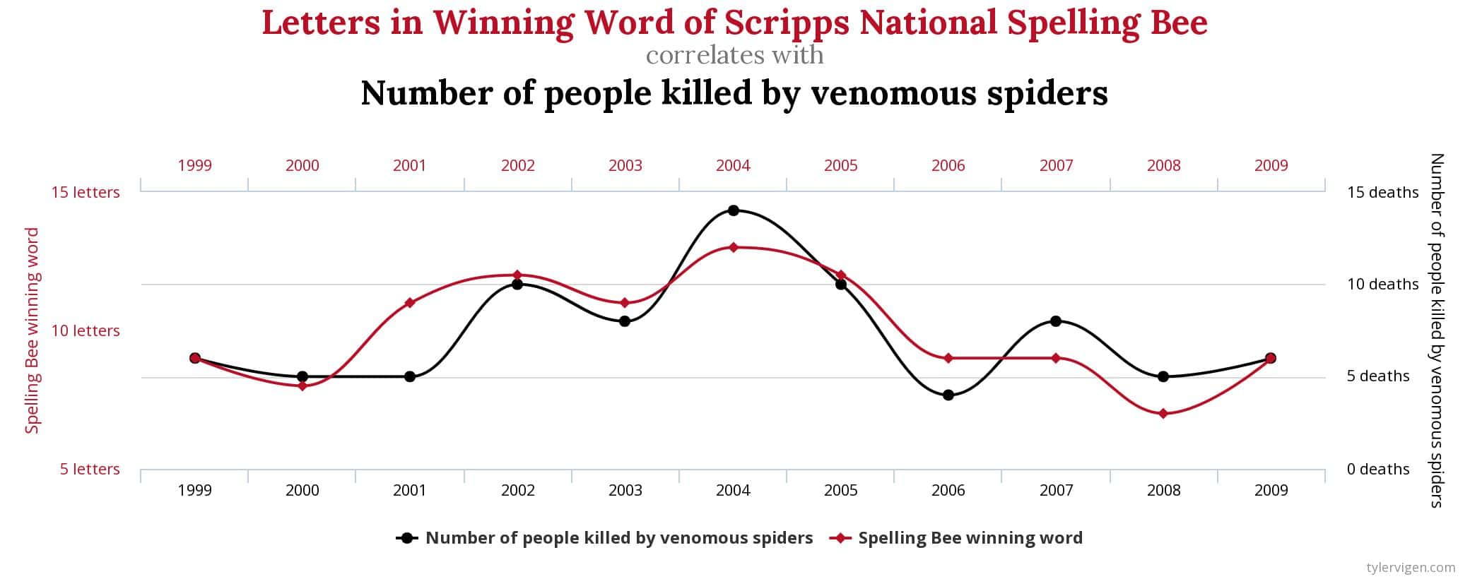 Spurious associations such as the number of letters in the winning word of the spelling bee and the number of people killed by venomous spiders