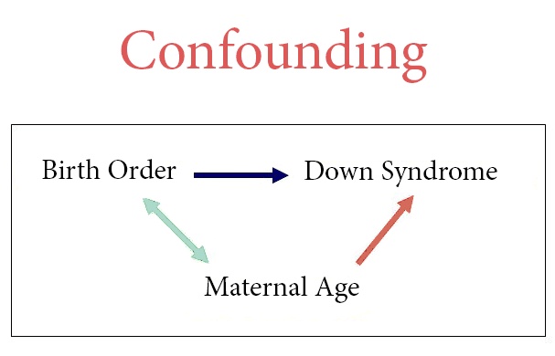 Drawing depicting what confounding looks like