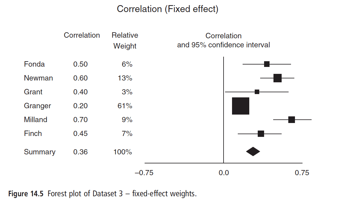 The impact of the fixed/common effects assumption on the weights of the included studies