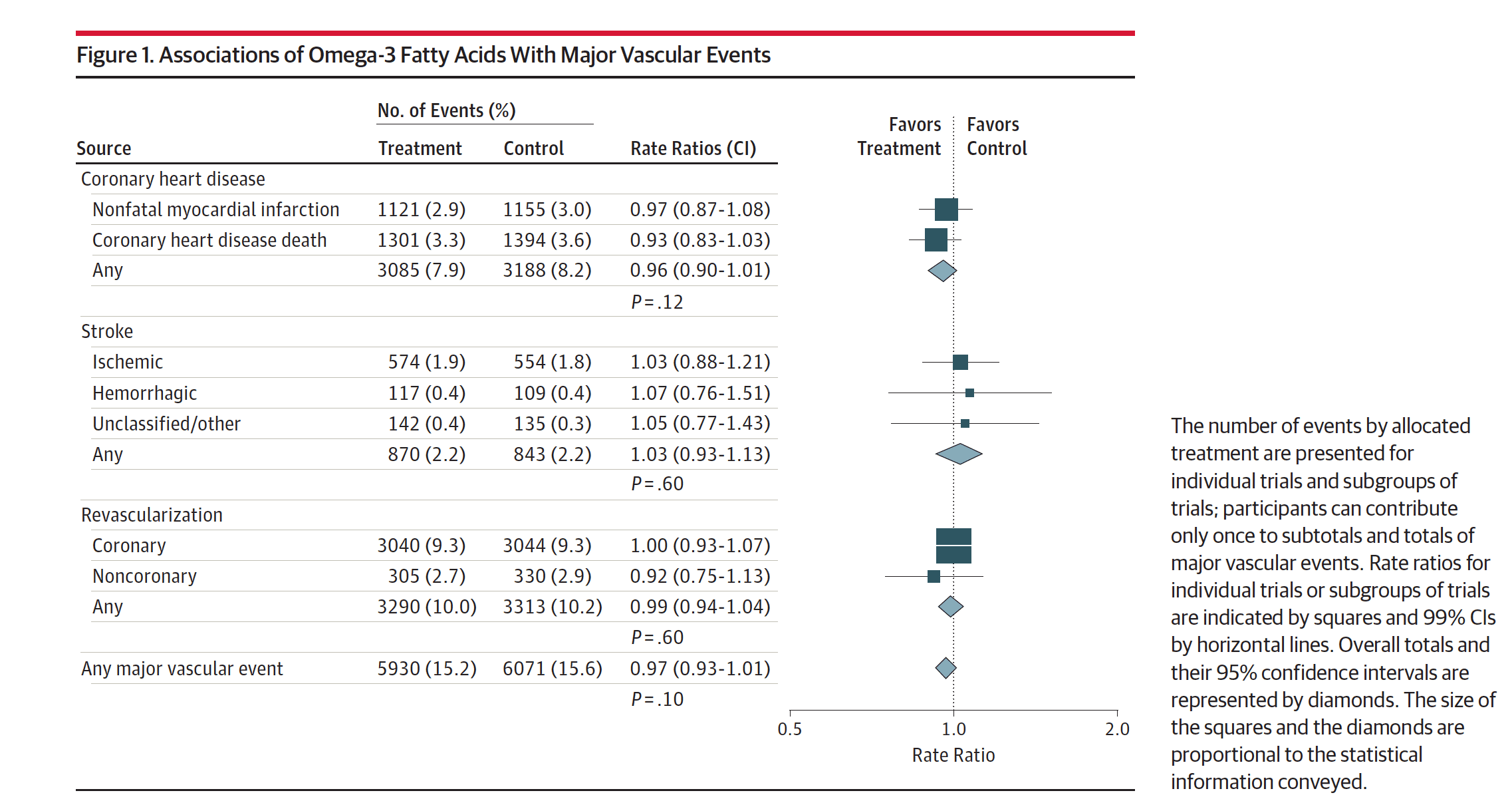Forest plot from the JAMA study of fish oil intake and cardiovascular disease events
