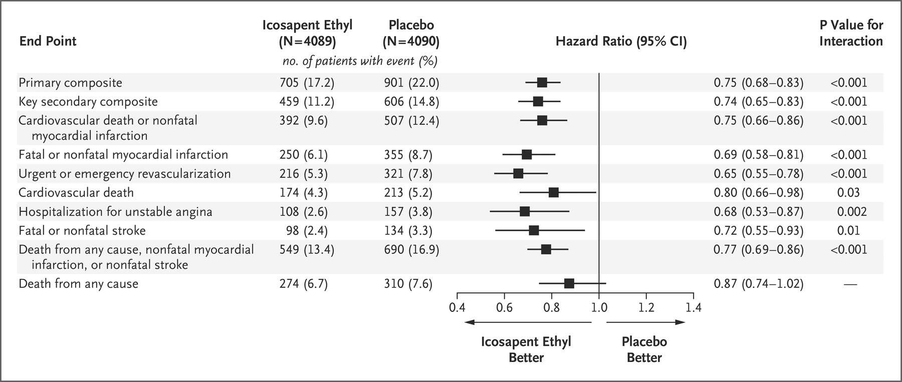 A forest plot showing hierarchial analyses for the REDUCE-IT trial