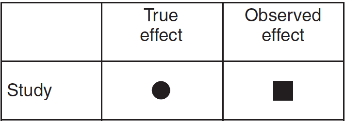 Impact depicting a square for the observed effect and a circle for the true population effect