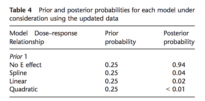 Posterior probabilities from the Bayesian meta-analysis of vitamin E studies