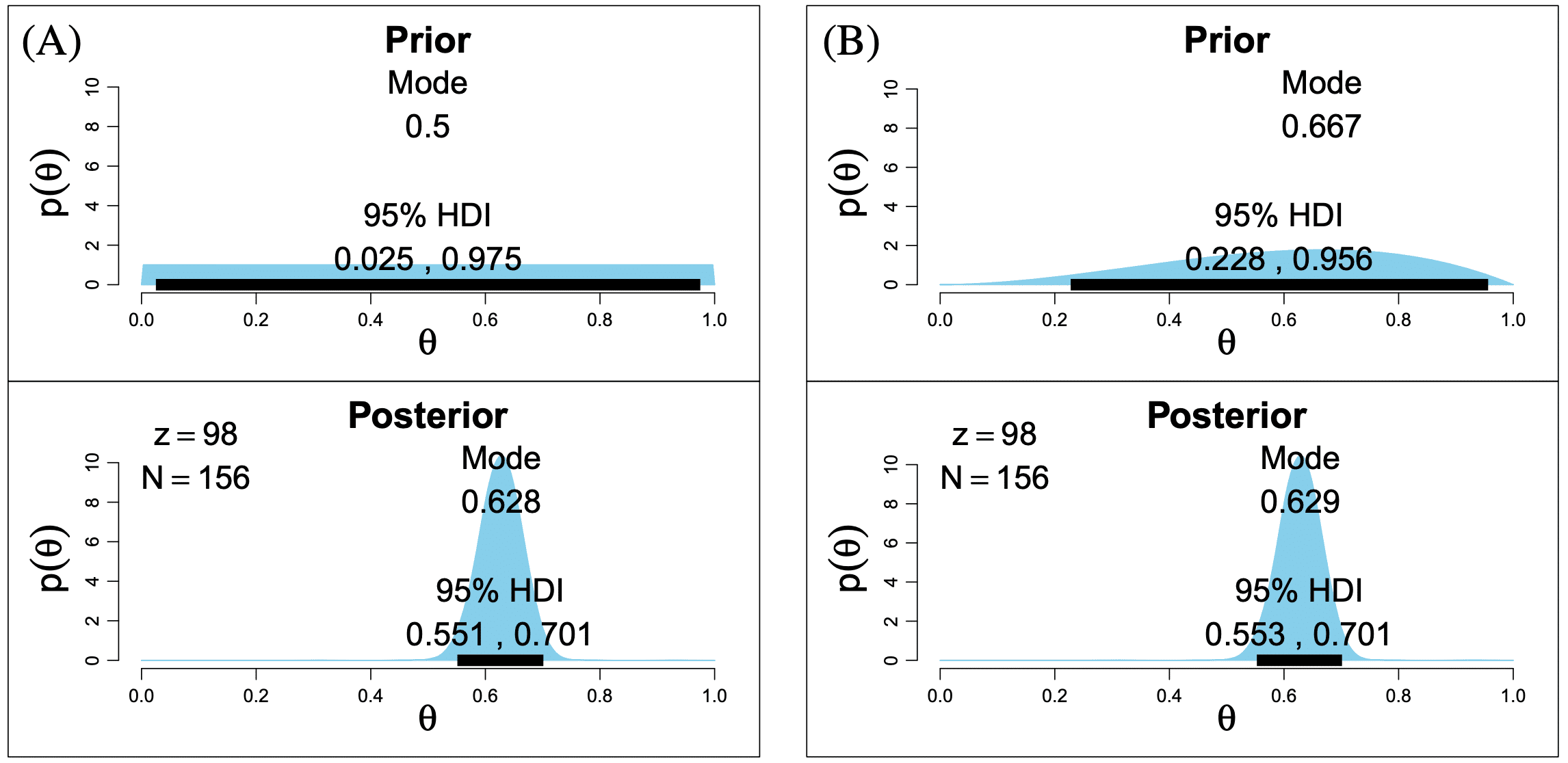 Graphs showing the effects of various prior probabilities on the posterior probabilities