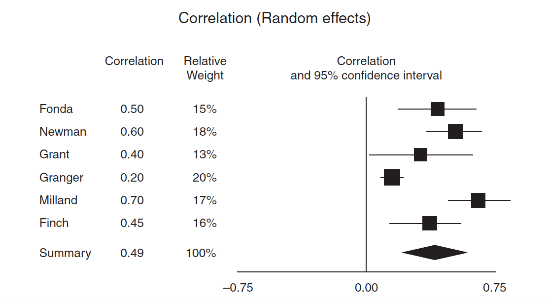 Forest plot depicting how the random effects assumption impacts the weight of individual studies included in the analysis