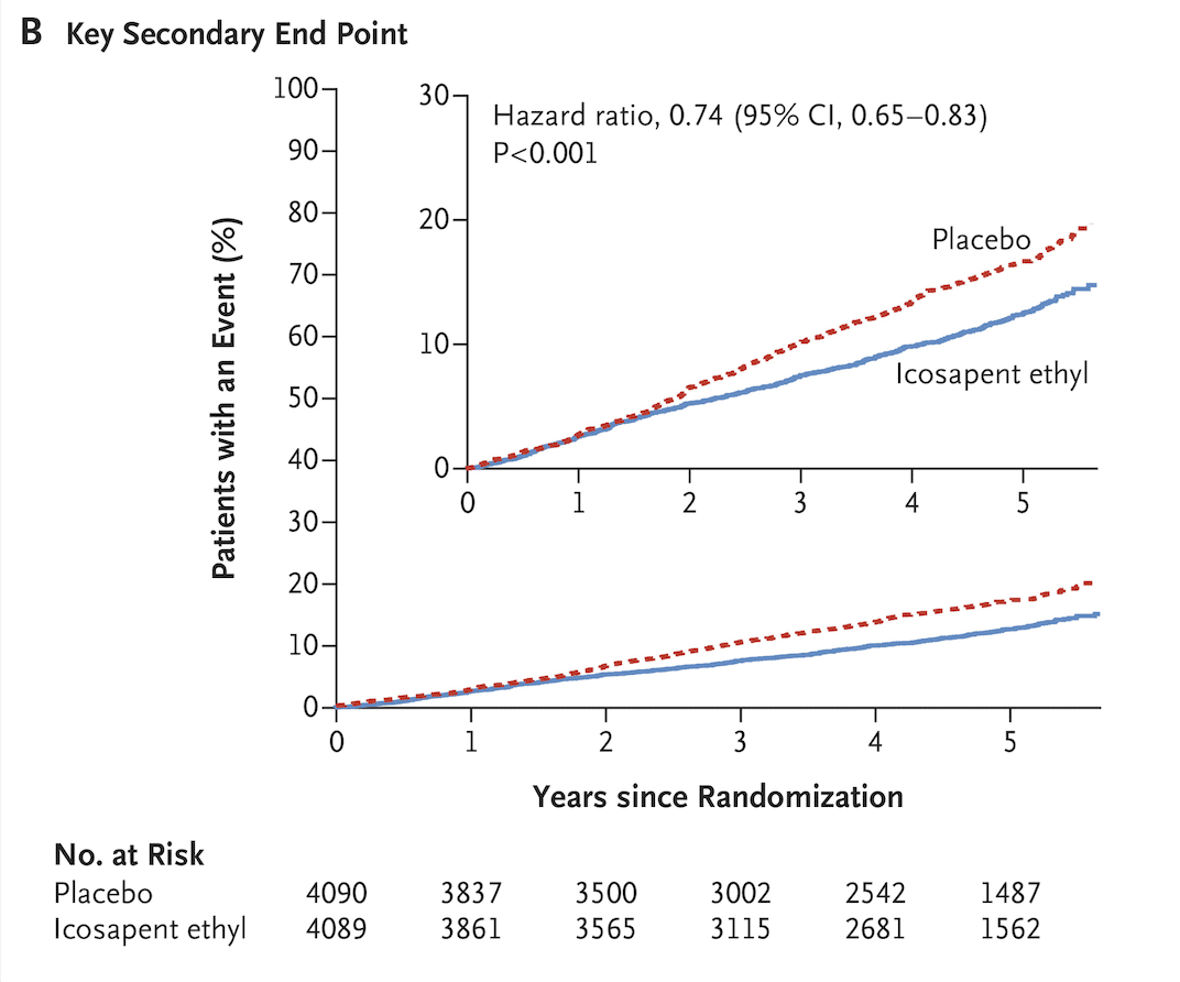 Survival curve showing the secondary endpoints for the REDUCE-IT trial