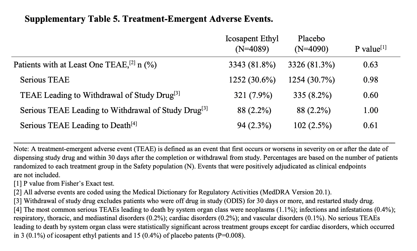 Table showing the number of serious adverse events per group in the REDUCE-IT trial