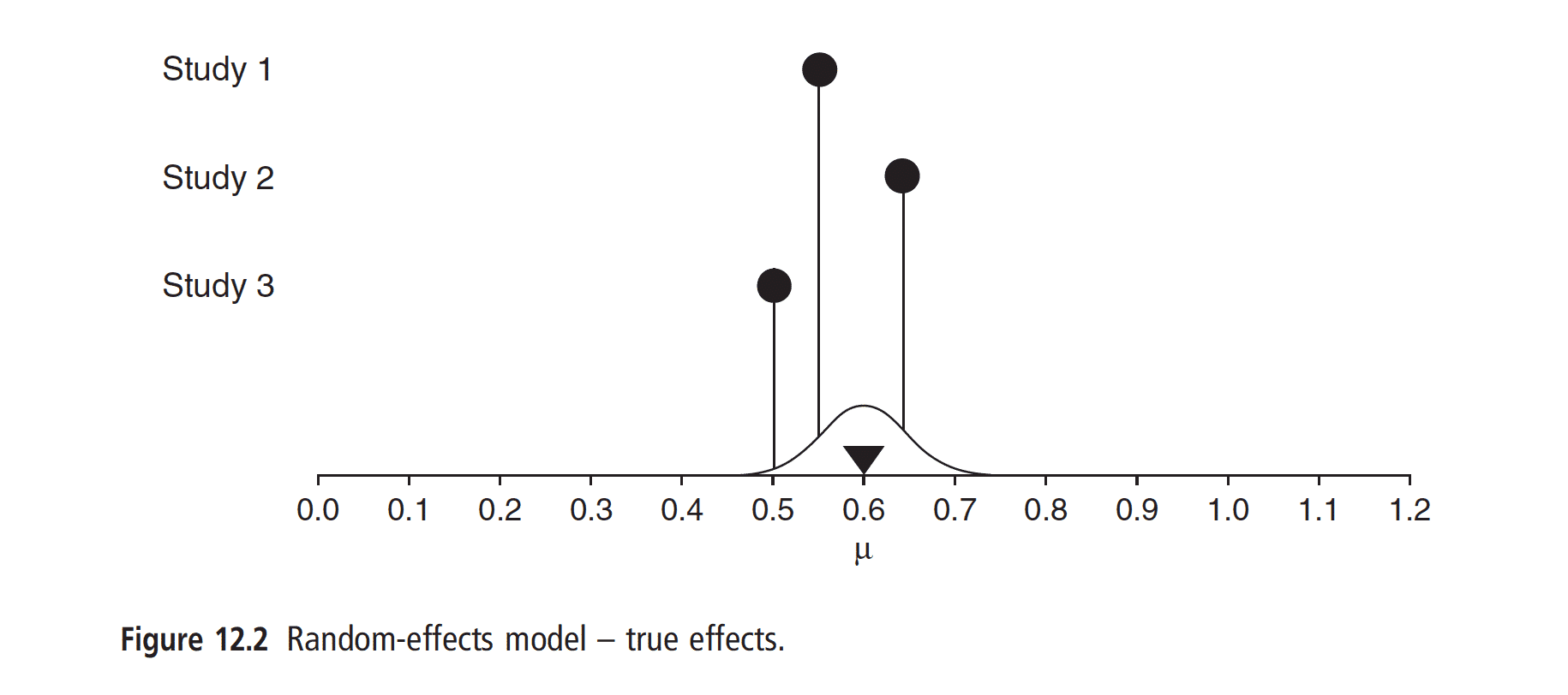What the assumption of multiple true effects looks like in the random effects model