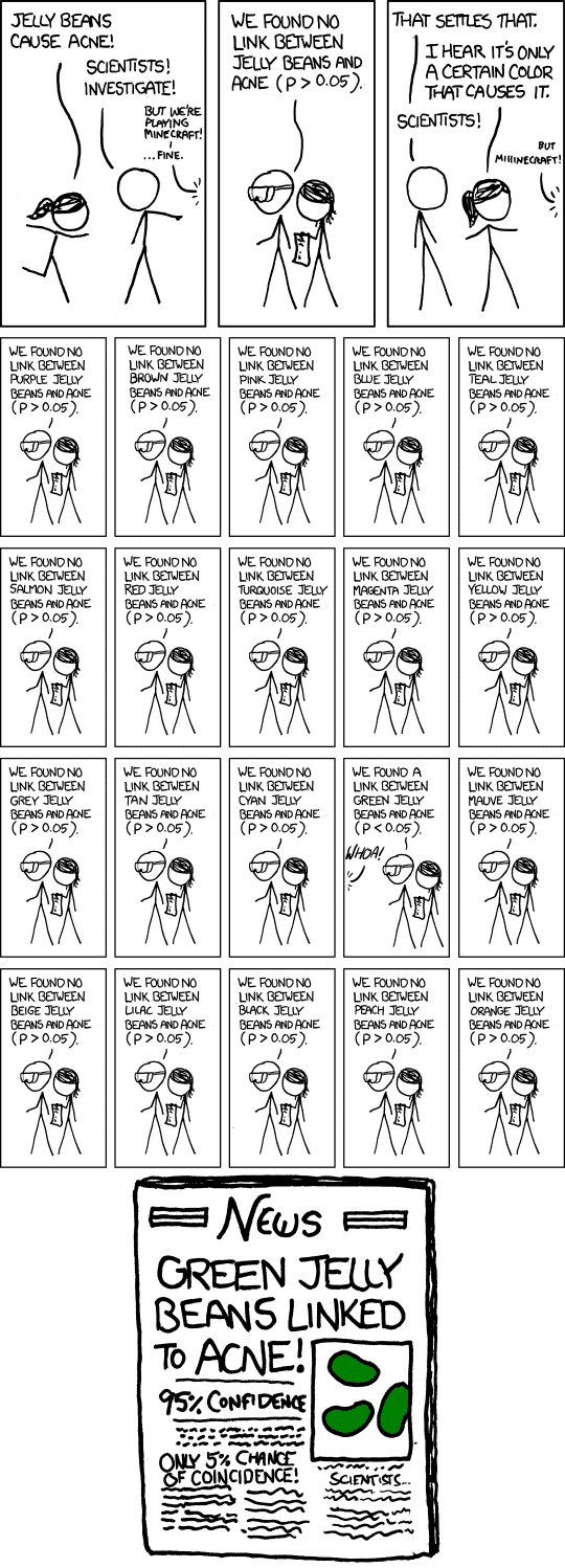 xkcd comic displaying the problems of multiple comparisons with beans and their associations to acne
