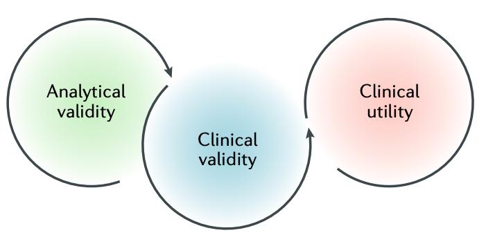 biomarker validity