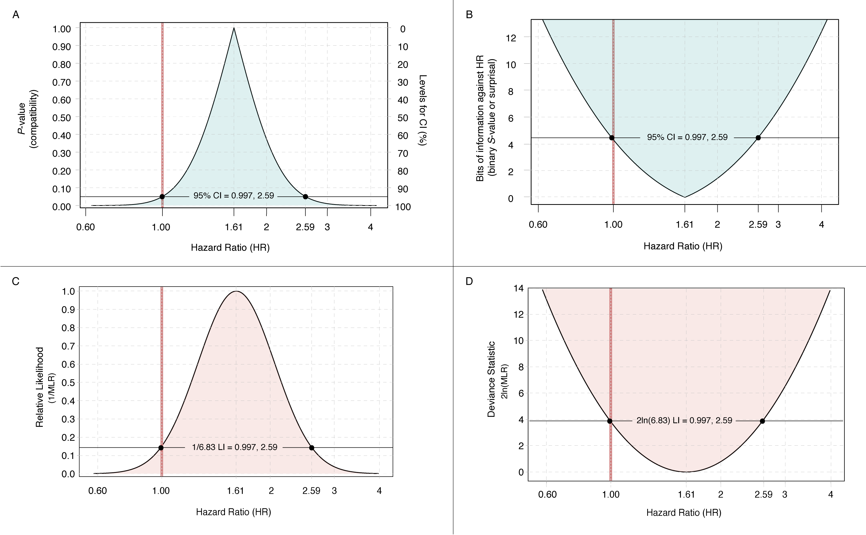 Tools For Improving Statistical Interpretations