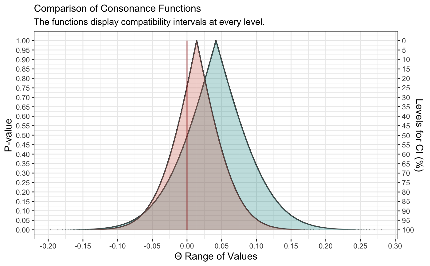 Computes and Plots Compatibility (Confidence) Intervals, P